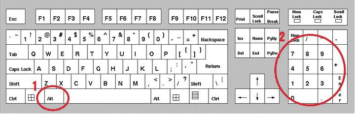 Codice Alt e tastierino numerico